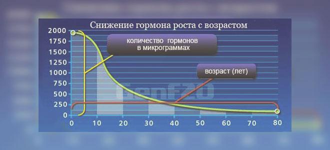 Таблица снижения гормона роста с возрастом