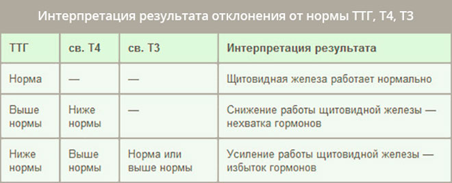 Интерпретация результата отклонения от нормы ТТГ, Т3, Т4