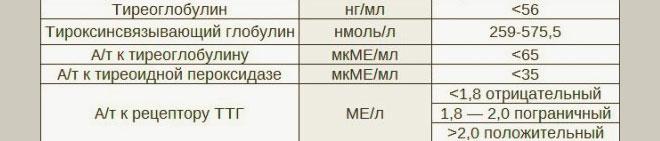 Норма уровня гормона АТ